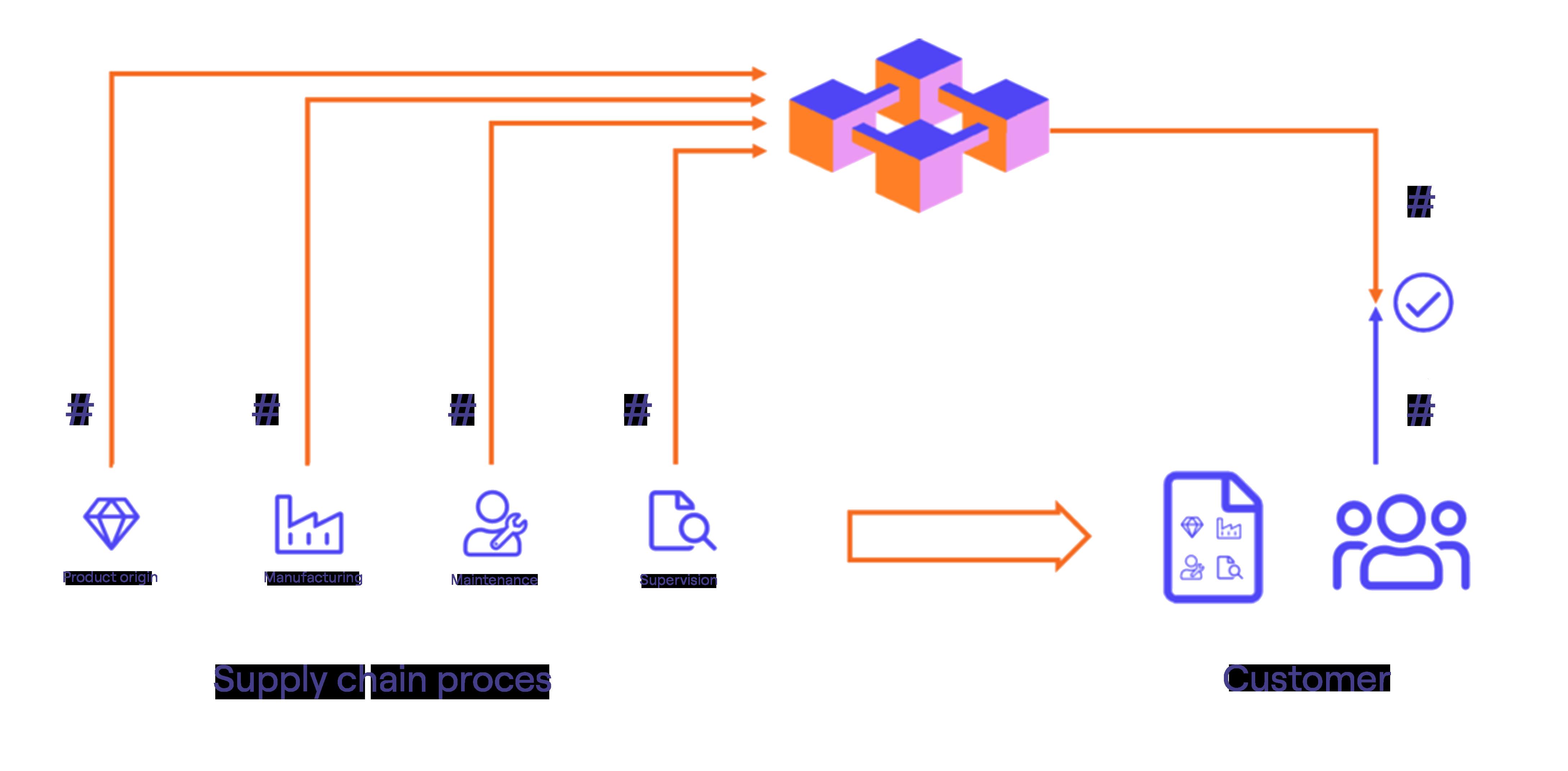 Traceability Blockchain